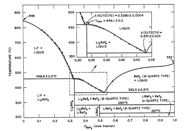 flibe phase diagram